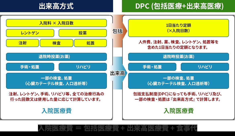計算方法(DPC)